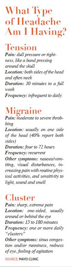 What type of headache are you having? Find out!