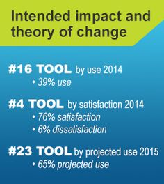 Intended Impact /Theory of Change