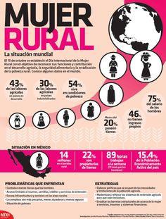 El 15 de octubre se estableció el Día Internacional de la Mujer Rural con el objetivo de reconocer sus funciones y contribución en el desarrollo agrícola la seguridad alimentaria y la erradicación de la pobreza rural.  Conoce algunos datos en el mundo:  Candidman   #Infografias Candidman Infografía Mujer Rural @candidman