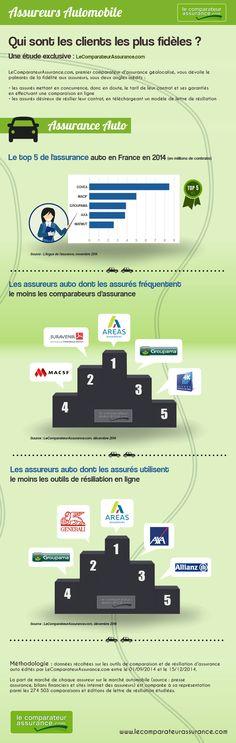 Constat à L Amiable >> 13 Meilleures Images Du Tableau Comparateur D Assurance