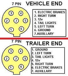 trailer caravan wiring lights etc 7 pin plastic plug 12n black rh pinterest com 7 pin trailer wiring schematic 7 pin trailer wiring schematic