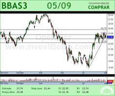 BRASIL - BBAS3 - 05/09/2012 #BBAS3 #analises #bovespa