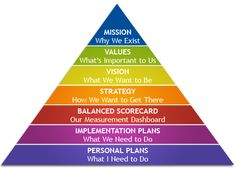 Strategic Planning Hierarchy