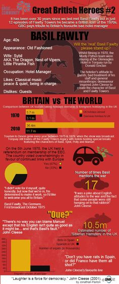 An infographic of 'British Hero' Basil Fawlty from BBCs Fawlty Towers