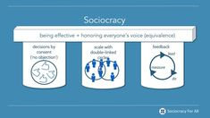 A very brief introduction to sociocracy Left Wing, The Voice, Texts, Presentation, Sofa, Settee, Couch, Captions, Couches