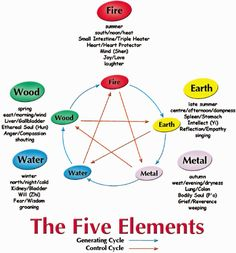 photos chi nei tsang five elements emotions - Google Search