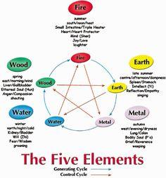 photos chi nei tsang five elements emotions - Google Search