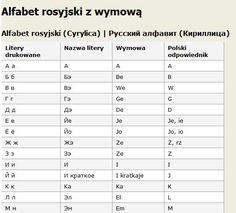alfabet rosyjski wymowa - Google Search Minecraft, Sheet Music, Study, San, Google Search, Studio, Studying, Research, Music Sheets
