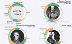 Find Out If Your Daily Routine's Similar To Any of These Highly Creative People