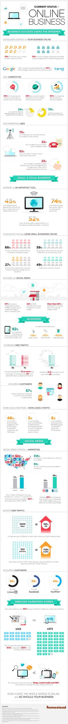 #SocialMedia #Infographics - Current Status of Online Business