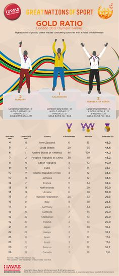 """Great Nations of Sport """"Gold Ratio"""" Infographic by Havas Sports & Entertainment ranking nations based on ratio of Olympic gold medals to overall medals (for countries with more than 10 medals).  For more information, please contact Christopher Rapaport at christopher.rapaport@havas-se.com"""