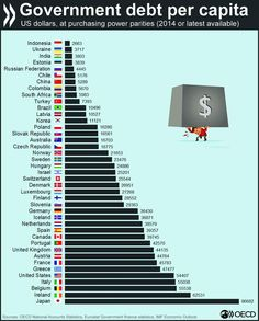 Economic Statistics, Purchasing Power Parity, European Map, India Map, Interesting Information, Global Economy, Historical Maps, Life Is Good, Investing