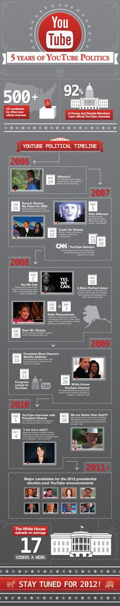 5 years of YouTube politics #infographic