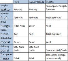 Pialang Berjngka no 1: Perbandingan Investasi Emas Fisik dan Emas Online ...