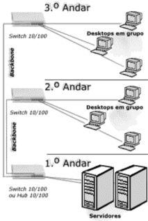 Redes Tutorial de A a Z. Veja em detalhes no site http://www.mpsnet.net/G/253.html via @mpsnet Tutorial Totalmente em Portugues, abrangendo o basico, intermediario e avancado para voce conhecer e aprender tudo sobre Redes Locais. Veja em detalhes neste site