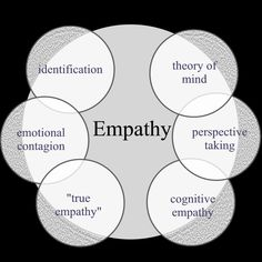 Examples+of+Showing+Empathy   modeling of competitors and predators and theory of mind processes the ...