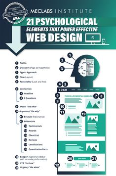 Get The 21 Psychological Elements that Power Effective Web Design Infographic Business Marketing, Content Marketing, Information Design, Business Website, Design Process, Web Development, Web Design, Graphic Design, Create Yourself