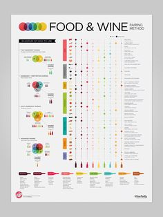 Advanced Food and #Wine Pairing Poster #infographic. What are your favorite pairings?