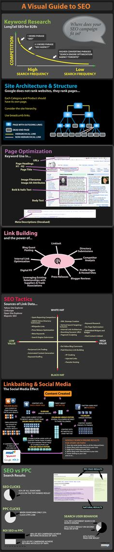 What is SEO? A visual guide to SEO. The graphic covers all basics of SEO and explains the different components of search engine optimisation: link infrastructure, keywords, social media campaigns, PPC and linkbait. Inbound Marketing, Affiliate Marketing, Content Marketing, Internet Marketing, Media Marketing, Marketing Communications, Marketing Tools, Ecommerce Seo, Marketing Technology