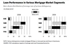 Government policies and the subprime mortgage crisis - Wikipedia, the free encyclopedia