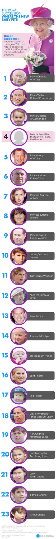 Graphic: The royal succession chart