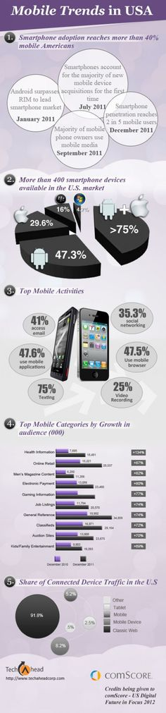 Mobile Trend in USA for 2012