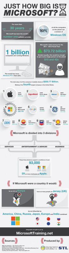 How Big Is Microsoft | Infographics | Tech Informania