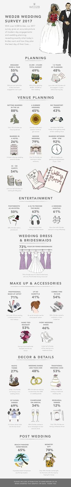 Take an illustrated look at historical wedding trends of Explore the results of brides & share the Wedding Trends infographic today. 2017 Wedding Trends, Wedding 2017, Post Wedding, Writers Write, Industrial Wedding, Insight, Infographic, Wedding Planning, Wedding Inspiration