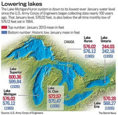 Lakes Michigan and Huron sink to lowest levels ever recorded – Michigan governor proposes $11 million plan to dredge harbors
