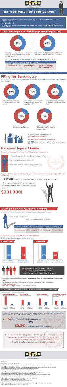 Christopher Dziak    by Christopher Dziak - in 1,437 Google+ circles  6 days ago – (This data has been extracted from the BF LLC infographic, viewable at http://www.bfdlawyers.com/the-value-of-your-lawyer/.) ...