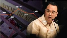 """Today's Update Ph: READ : """"FACT CHECK""""  Cayetano's line graph of murder… Line Graphs, Politics, Facts, News Update, Reading, Check, Reading Books"""