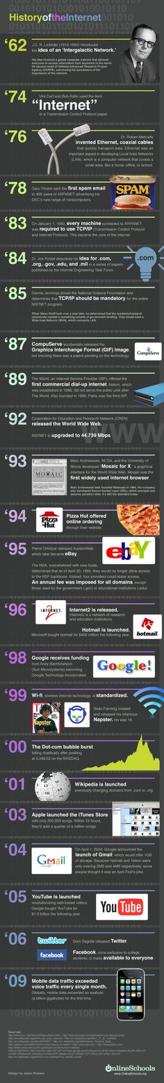 The history of the Internet #infographic