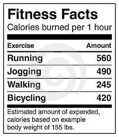 Fitness facts: Before you put that in your mouth, think about the Burn Rate™ wow! So the more you weigh, the more cals you should be burning vs a person who weighs less than you, doing the same excersize.