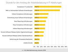 Arbeitsbelastung in der IT in den letzten zwei Jahren um fast ein Drittel gestiegen