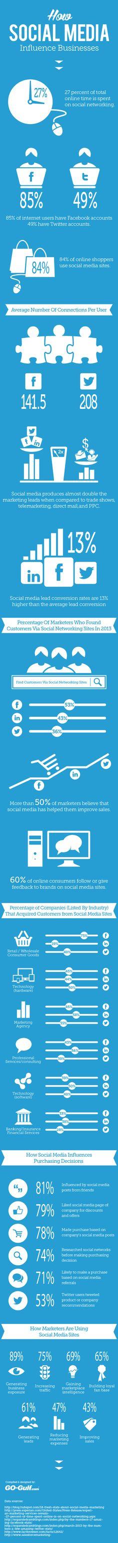 Wi Social Media das Geschäft beeinflusst, Leads generiert und den Vertrieb ankurbelt #Infographic