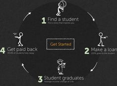 Find a student, make a loan, student graduates, get paid back.
