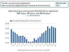 Twitter-500-millions