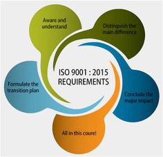 Meeting the Requirements of ISO 9001:2015