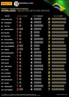 Infografía y análisis | La elección de neumáticos Pirelli para el GP de Brasil 2016  #F1 #BrazilGP