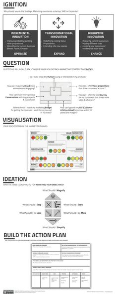 Infographic on the Marketing Canvas Process — Laurent Bouty