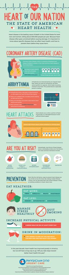 Heart Disease Prevention: Help Prevent Your Loved Ones From America's Number One Killer