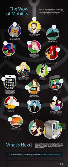 Infografía: Momentos destacados en los primeros 40 años de la comunicación móvil