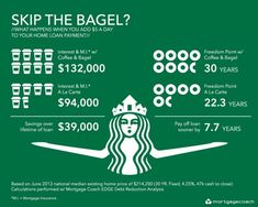 Coffee & Bagel or Financial Freedom? What an Extra $5 Per Day Towards Your Mortgage Can Save You!