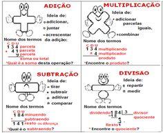 Prof. Sheila da Vitorino: Operações: termos da adição, subtração, multiplicação…