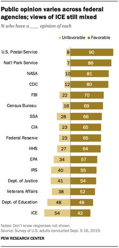 Public Expresses Favorable Views of a Number of Federal Agencies Social Science Research, Pew Research Center, Content Analysis, Federal Agencies, Public Opinion, Nasa, Politics, Number, Political Books