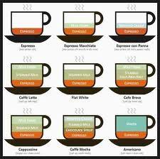 커피 레시피 인포그래픽 - Google 검색