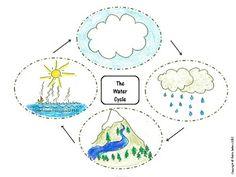 water cycle sequencing cards Plus Kindergarten Crafts, Preschool Themes, Preschool Activities, Water Cycle Craft, Water Crafts, Toddler Classroom, Science Classroom, Classroom Ideas, Sequencing Cards