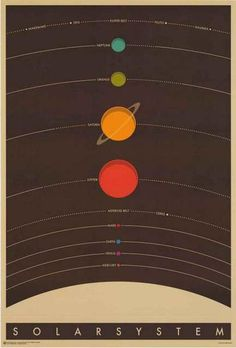 A fantastic poster of minimalist Pop Art featuring The Solar System! The Eight Planets (and Pluto) are arranged in a nice easy-to-read design. Need Poster Mounts. Solar System Poster, Solar System Art, Solar System Diagram, Pop Art Posters, Vintage Posters, Poster Prints, Space Posters, Art Prints, Abstract Posters