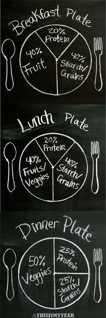 Fancy | Plant Based Diet Plate Portions. A great guideline to use when fixing your plate