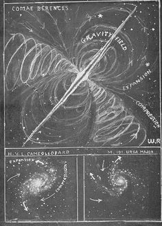Over 100 charts and diagrams illustrating key concepts of Walter Russell's theories and cosmogony. Black Hole Theory, Algorithm Design, Dry Cell, Sacred Geometry Symbols, Secrets Of The Universe, Aliens And Ufos, Space And Astronomy, Nikola Tesla, Heavens